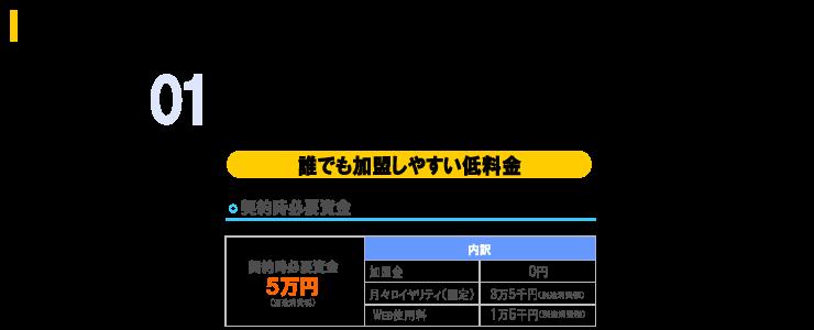 リフォームディスカウンターUPのフランチャイズシステム
